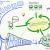 La gestion de produit agile expliquée en vidéo